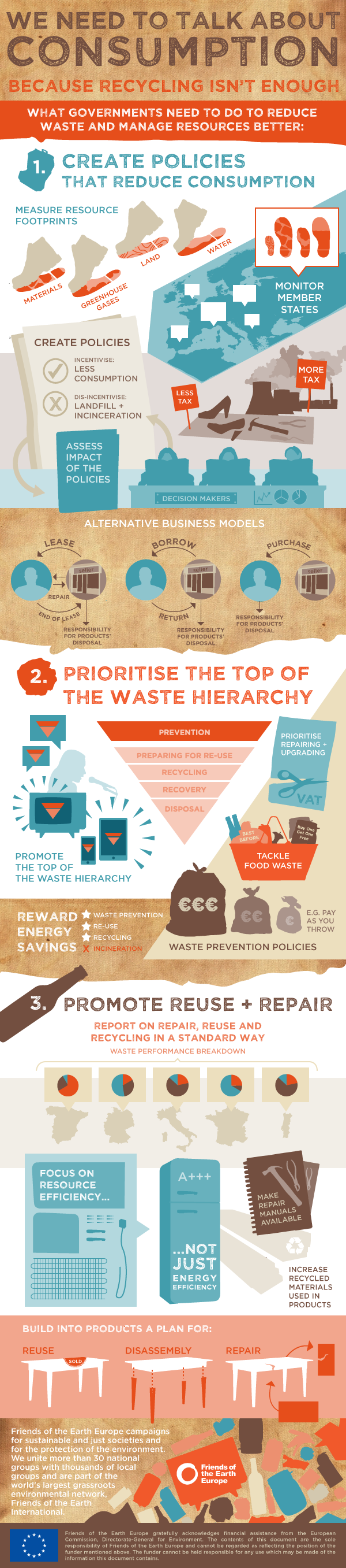 Infographic on waste and the circular economy