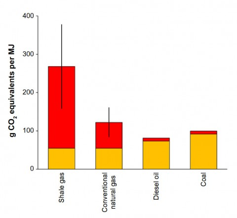 GHG footprints of fossil fuels