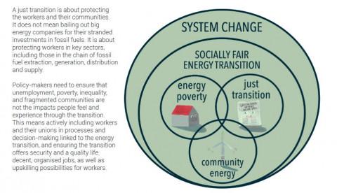Just Transition venn diagram