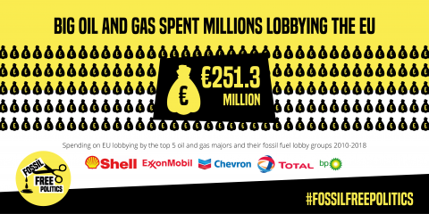 Big oil and gas eu lobby spend