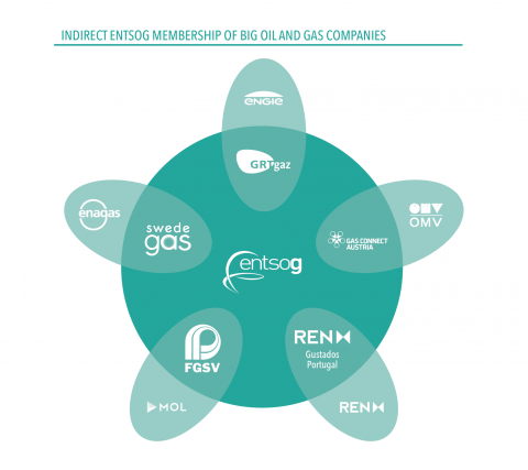 Big oil and gas companies influencing ENTSOG