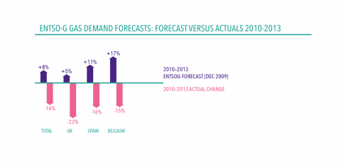ENTSOG gas demand projections versus actual demand: 2010-2013