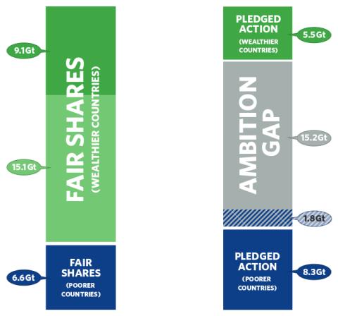 climate fair shares