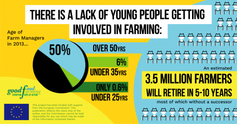 There is a lack of young people getting involved in farming