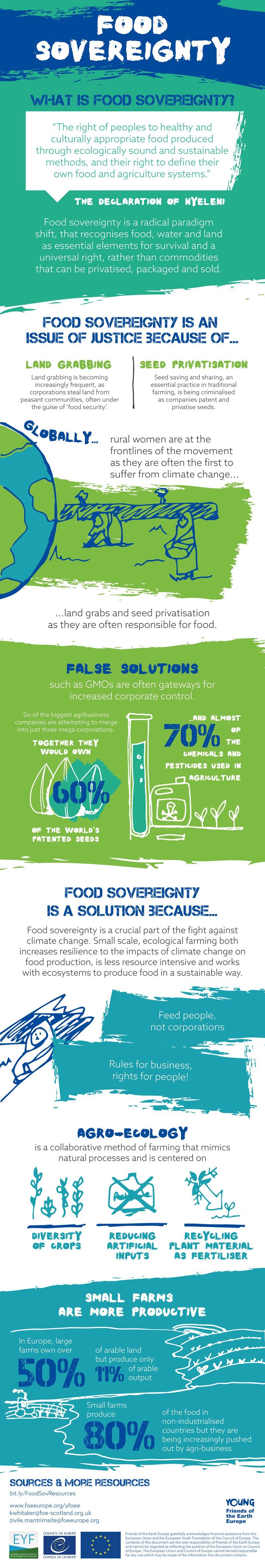 Young FoEE food sovereignty infographic