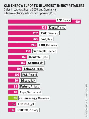Energy Atlas - energy giants and citizen energy