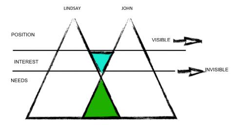 conflict iceberg tool